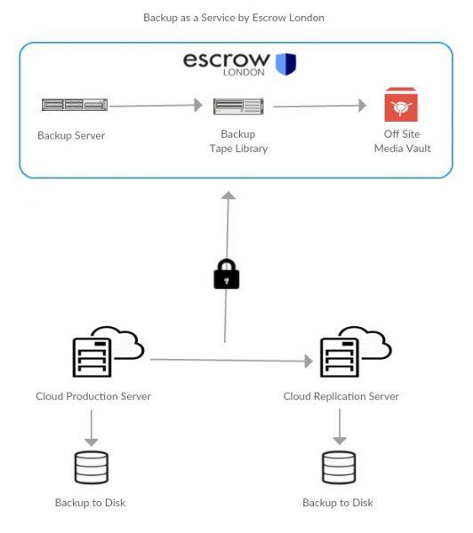 backup as a service diagram