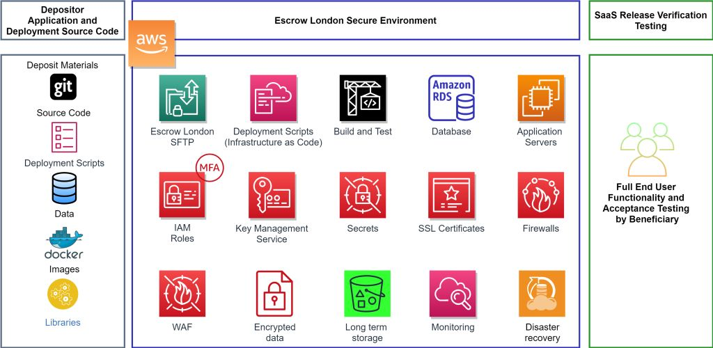 image of Escrow London Secure Environment