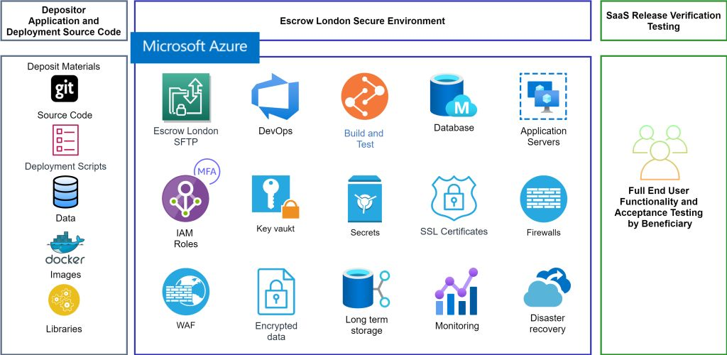 image of Azure secure environment