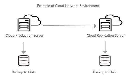 Cloud Back Up Service