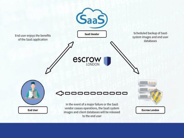 Saas Escrow Infographic